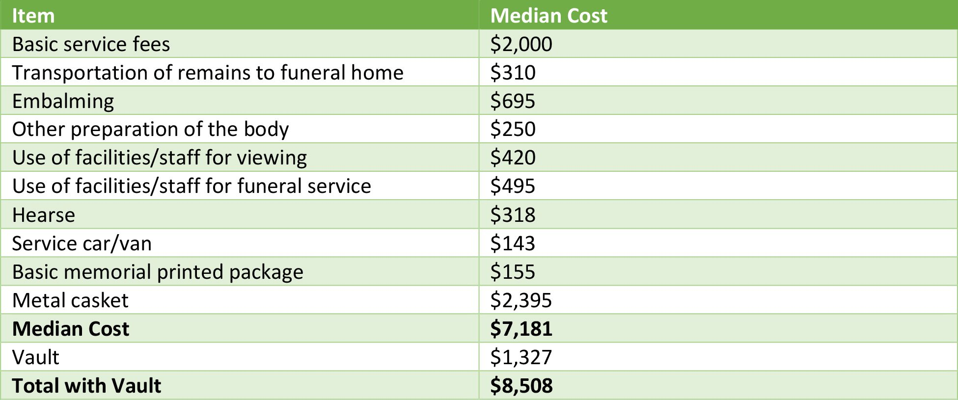 What Is The Average Cost Of A Funeral Funeral Basics