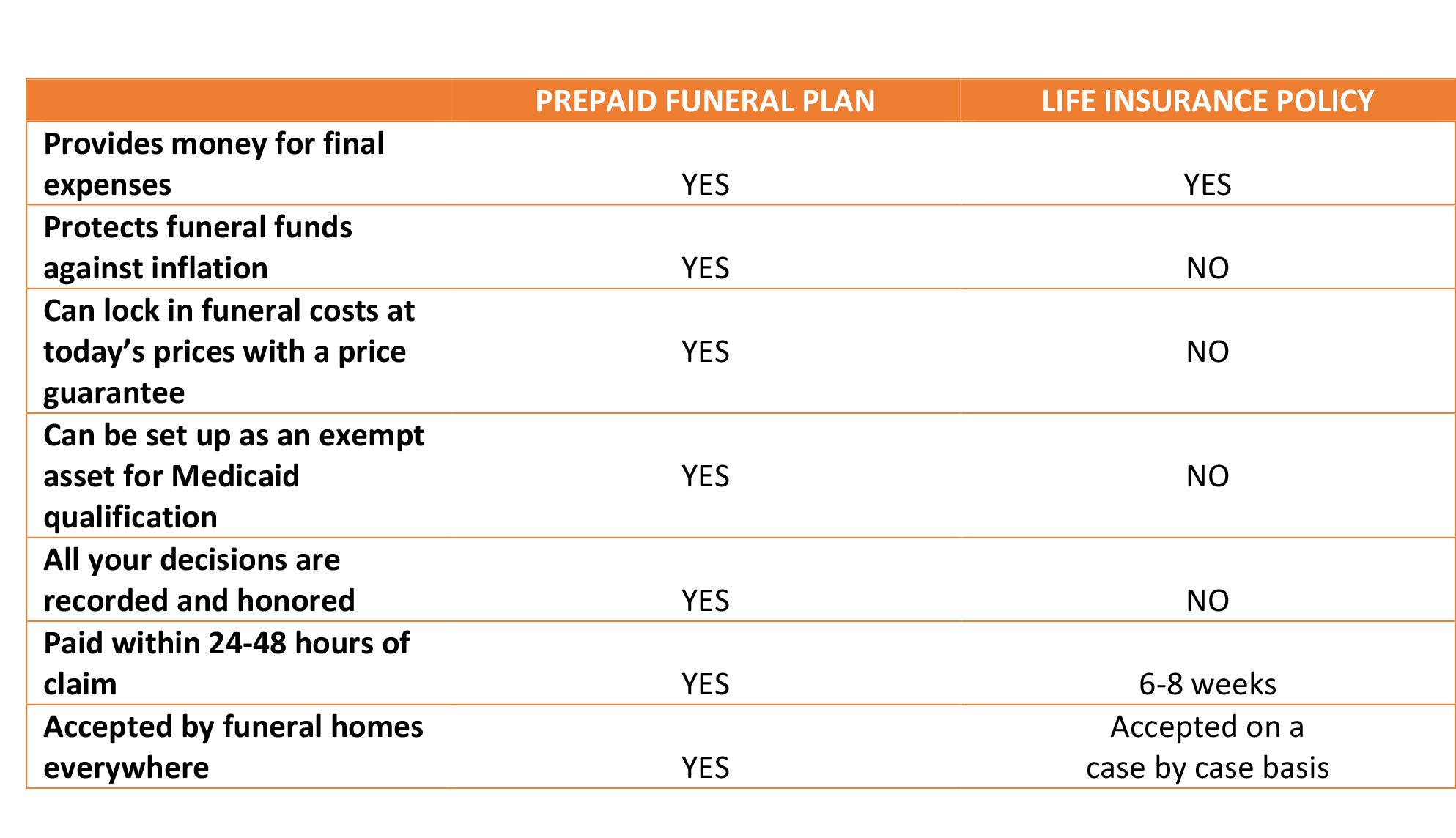the truth about life insurance and funeral expenses funeral basics